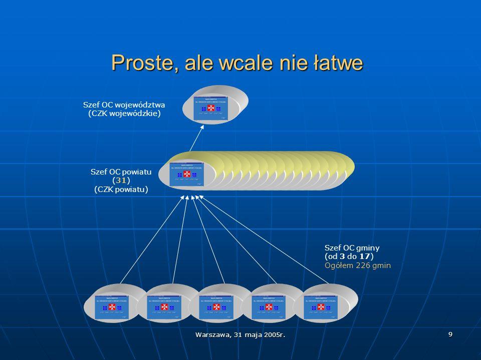Warszawa, 31 maja 2005r. 9 Proste, ale wcale nie łatwe Szef OC powiatu (31) (CZK powiatu) Szef OC województwa (CZK wojewódzkie) Szef OC gminy (od 3 do