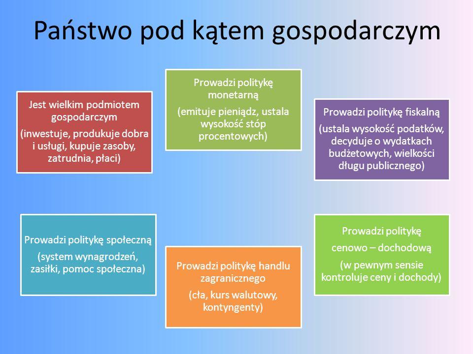 Państwo pod kątem gospodarczym Jest wielkim podmiotem gospodarczym (inwestuje, produkuje dobra i usługi, kupuje zasoby, zatrudnia, płaci) Prowadzi pol