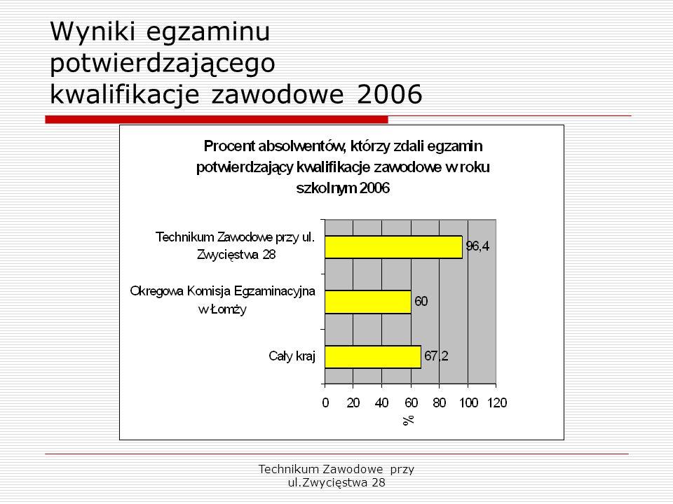 Technikum Zawodowe przy ul.Zwycięstwa 28 Wyniki egzaminu potwierdzającego kwalifikacje zawodowe 2006