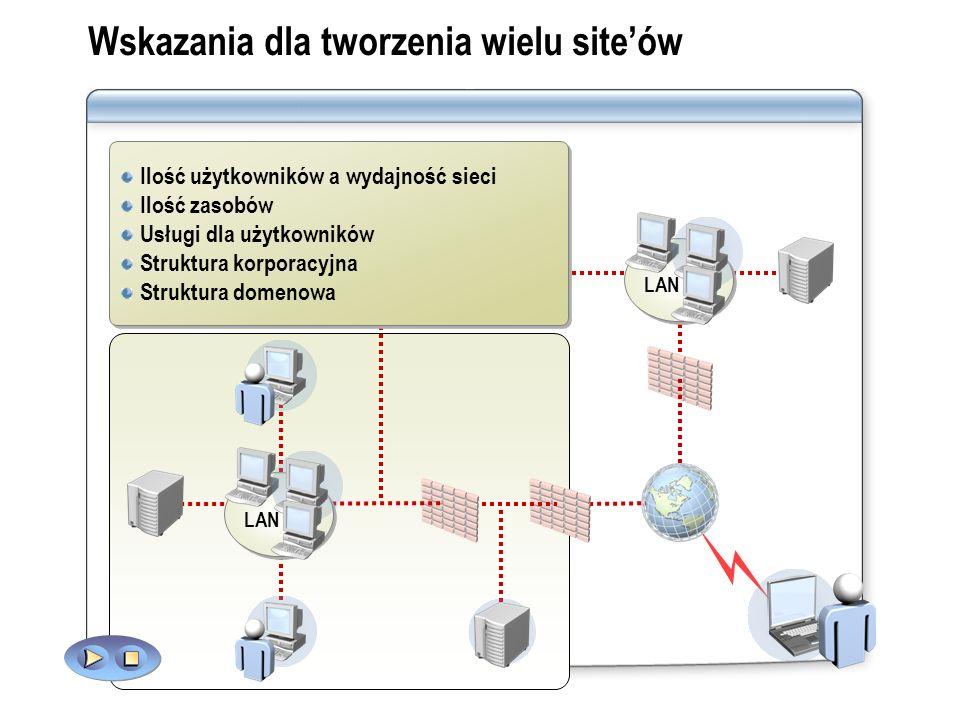 Wskazania dla tworzenia wielu siteów Ilość użytkowników a wydajność sieci Ilość zasobów Usługi dla użytkowników Struktura korporacyjna Struktura domen