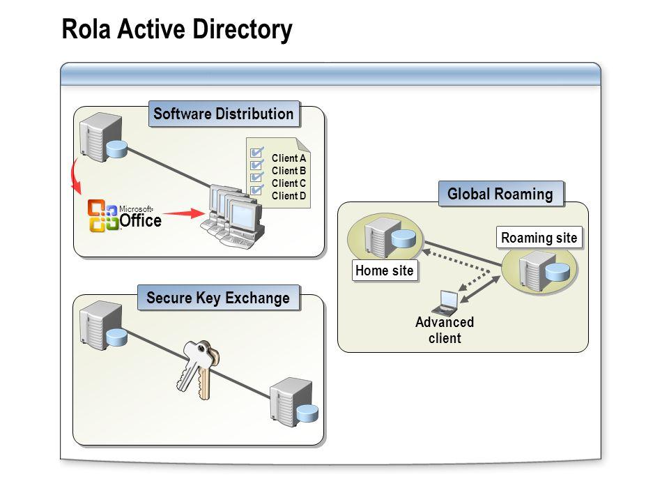Rola Active Directory Secure Key Exchange Client B Client C Client D Client A Software Distribution Microsoft © Office Home site Advanced client Roami