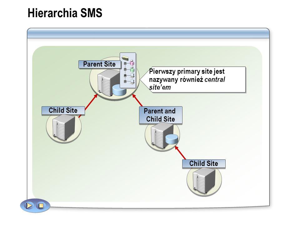 Hierarchia SMS Pierwszy primary site jest nazywany również central siteem Parent Site Child Site Parent and Child Site Parent and Child Site