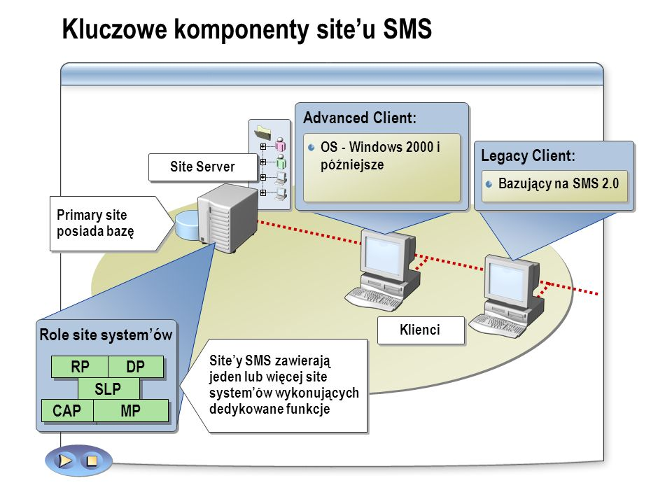 Site Systems Management Point Client Access Point (CAP) Server Locator Point (SLP) Reporting Point Distribution Point Usługi zapewniane przez site systemy Legacy Clients Advanced Clients
