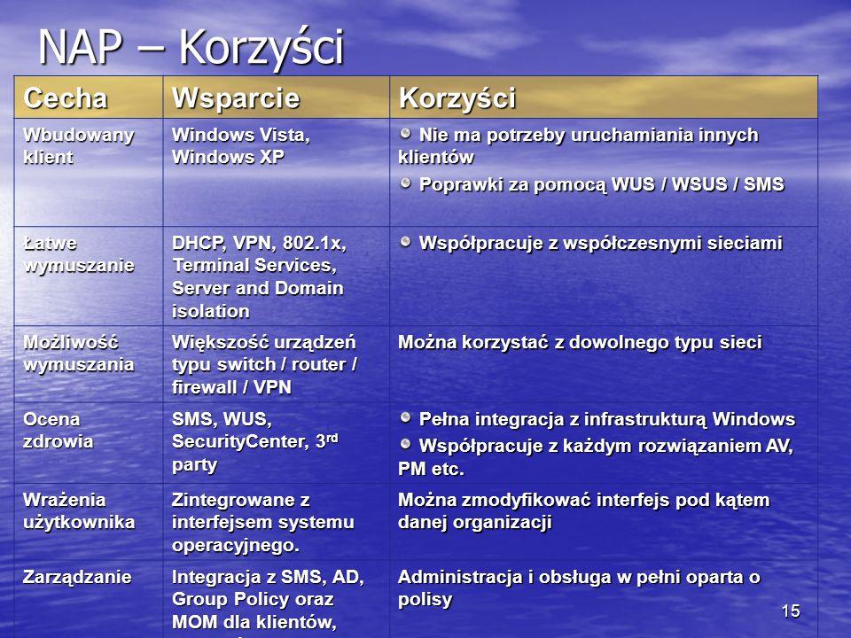 14 NAP w oparciu o polisy IPSec Dostęp do sieci X Remediation Server Policy Server HRA Poproszę o health certificate.