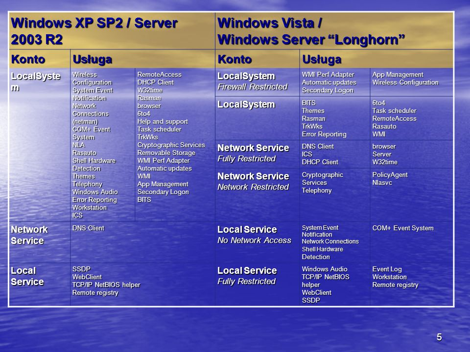 5 Windows XP SP2 / Server 2003 R2 Windows Vista / Windows Server Longhorn KontoUsługaKontoUsługa LocalSyste m Wireless Configuration System Event Notification Network Connections (netman) COM+ Event System NLARasauto Shell Hardware Detection ThemesTelephony Windows Audio Error Reporting WorkstationICSRemoteAccess DHCP Client W32timeRasmanbrowser6to4 Help and support Task scheduler TrkWks Cryptographic Services Removable Storage WMI Perf Adapter Automatic updates WMI App Management Secondary Logon BITS LocalSystem Firewall Restricted WMI Perf Adapter Automatic updates Secondary Logon App Management Wireless Configuration LocalSystemBITSThemesRasmanTrkWks Error Reporting 6to4 Task scheduler RemoteAccessRasautoWMI Network Service Fully Restricted DNS Client ICS DHCP Client browserServerW32time Network Service Network Restricted Cryptographic Services TelephonyPolicyAgentNlasvc Network Service DNS Client Local Service No Network Access System Event Notification Network Connections Shell Hardware Detection COM+ Event System Local Service SSDP WebClient TCP/IP NetBIOS helper Remote registry Local Service Fully Restricted Windows Audio TCP/IP NetBIOS helper WebClientSSDP Event Log Workstation Remote registry