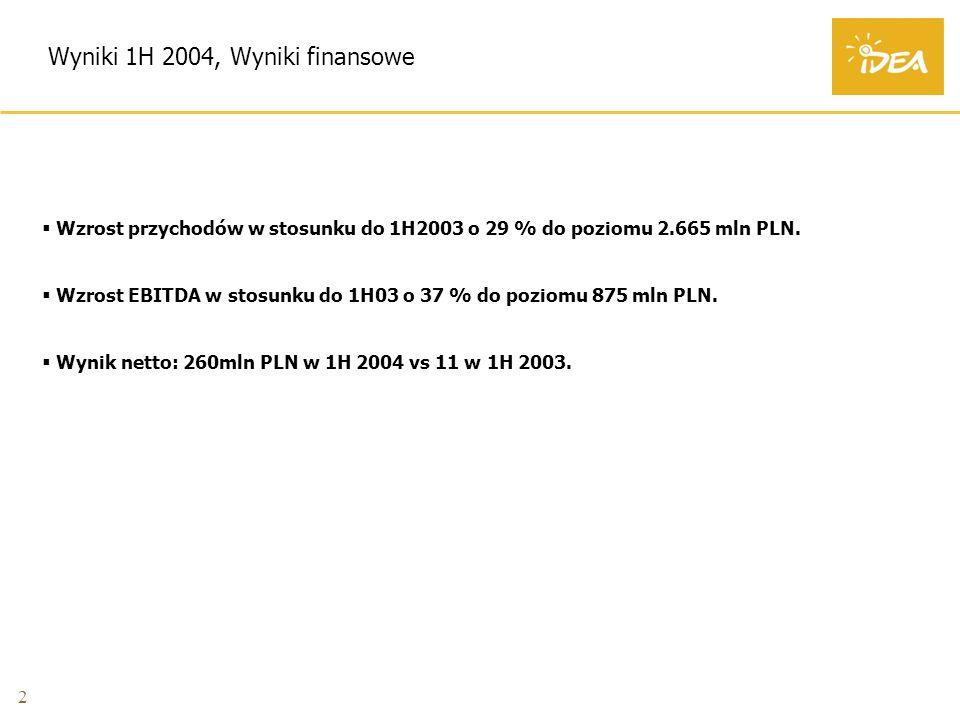 2 Wyniki 1H 2004, Wyniki finansowe Wzrost przychodów w stosunku do 1H2003 o 29 % do poziomu 2.665 mln PLN.