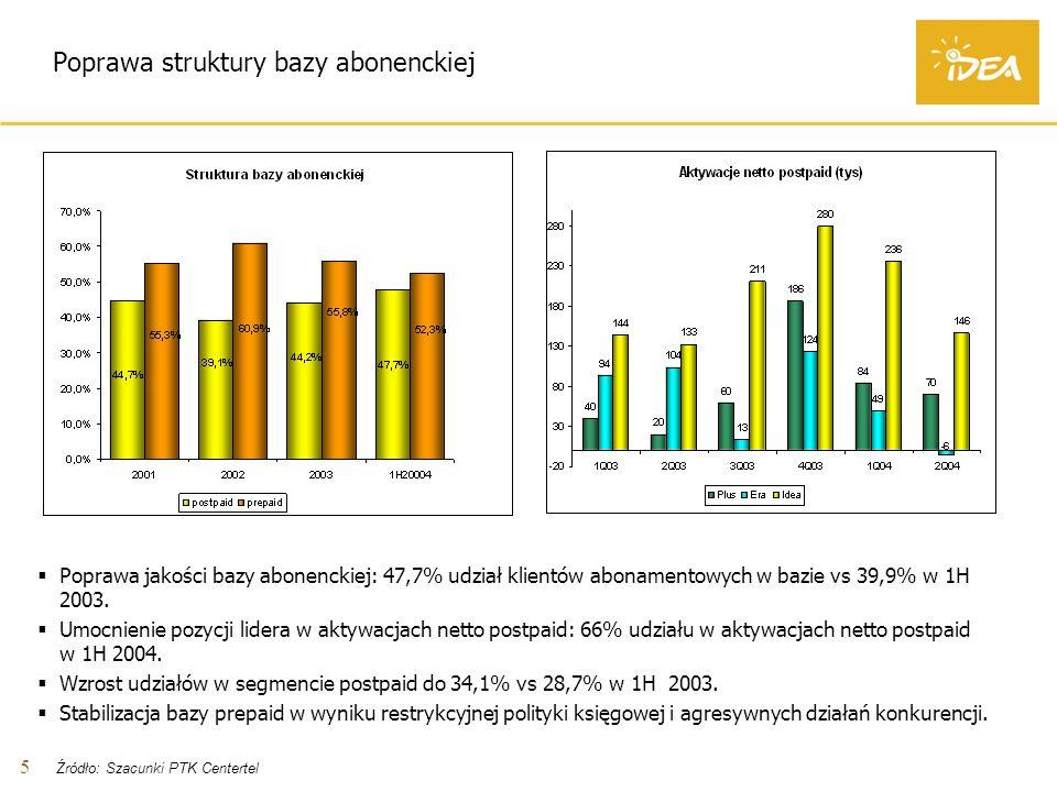 5 Poprawa struktury bazy abonenckiej Poprawa jakości bazy abonenckiej: 47,7% udział klientów abonamentowych w bazie vs 39,9% w 1H 2003.