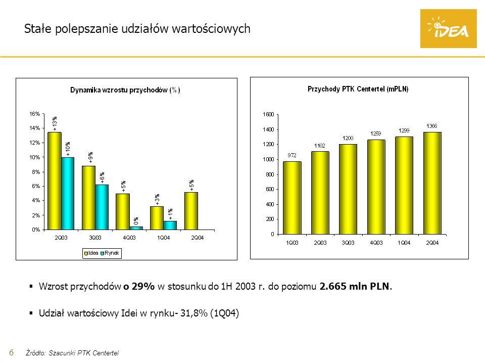 6 Stałe polepszanie udziałów wartościowych Wzrost przychodów o 29% w stosunku do 1H 2003 r.