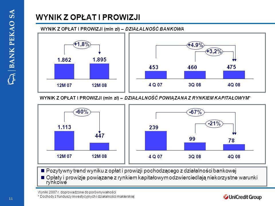11 1.113 12M 0712M 08 -60% 4 Q 073Q 084Q 08 -21% -67% Pozytywny trend wyniku z opłat i prowizji pochodzącego z działalności bankowej Opłaty i prowizje powiązane z rynkiem kapitałowym odzwierciedlają niekorzystne warunki rynkowe 1.862 12M 07 1.895 12M 08 +1,8% 4 Q 073Q 084Q 08 +3,2% +4.9% WYNIK Z OPŁAT I PROWIZJI WYNIK Z OPŁAT I PROWIZJI (mln zł) – DZIAŁALNOŚĆ BANKOWA WYNIK Z OPŁAT I PROWIZJI (mln zł) – DZIAŁALNOŚĆ POWIĄZANA Z RYNKIEM KAPITAŁOWYM* Wyniki 2007 r.