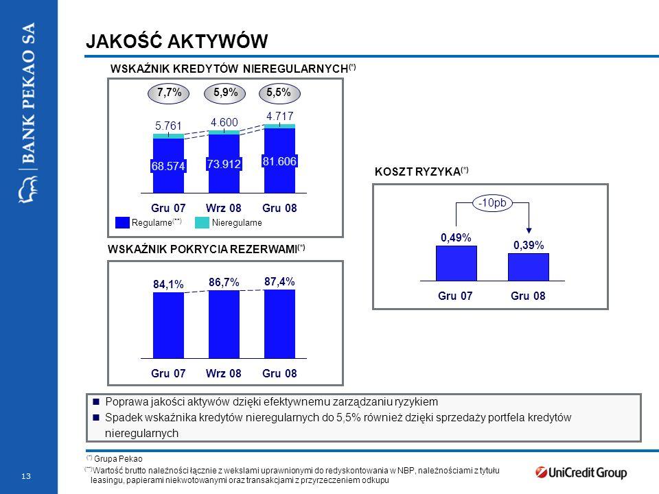 13 JAKOŚĆ AKTYWÓW WSKAŹNIK POKRYCIA REZERWAMI (*) KOSZT RYZYKA (*) Poprawa jakości aktywów dzięki efektywnemu zarządzaniu ryzykiem Spadek wskaźnika kredytów nieregularnych do 5,5% również dzięki sprzedaży portfela kredytów nieregularnych 5.761 68.574 Gru 07 4.600 73.912 Wrz 08 4.717 81.606 Gru 08 7,7%5,9%5,5% 84,1% Gru 07 86,7% Wrz 08 87,4% Gru 08 Gru 07 -10pb Gru 08 0,39% 0,49% (*) Grupa Pekao WSKAŹNIK KREDYTÓW NIEREGULARNYCH (*) Regularne (**) Nieregularne (**) Wartość brutto należności łącznie z wekslami uprawnionymi do redyskontowania w NBP, należnościami z tytułu leasingu, papierami niekwotowanymi oraz transakcjami z przyrzeczeniem odkupu