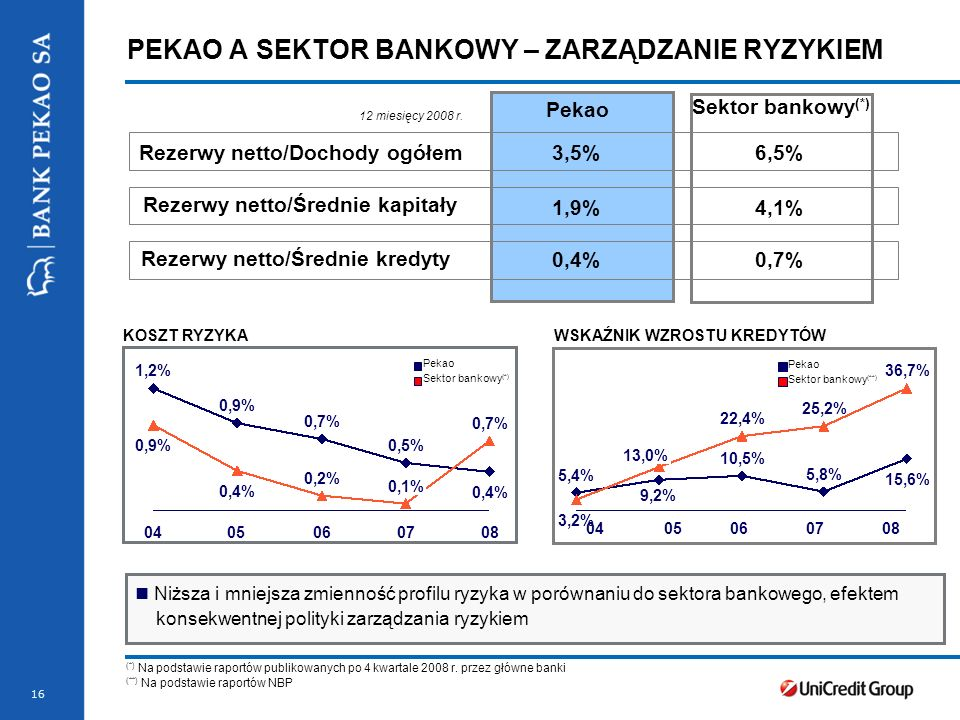 16 Pekao Sektor bankowy (*) Rezerwy netto/Dochody ogółem3,5%6,5% 1,9%4,1%4,1% 0,4%0,7% 12 miesięcy 2008 r.