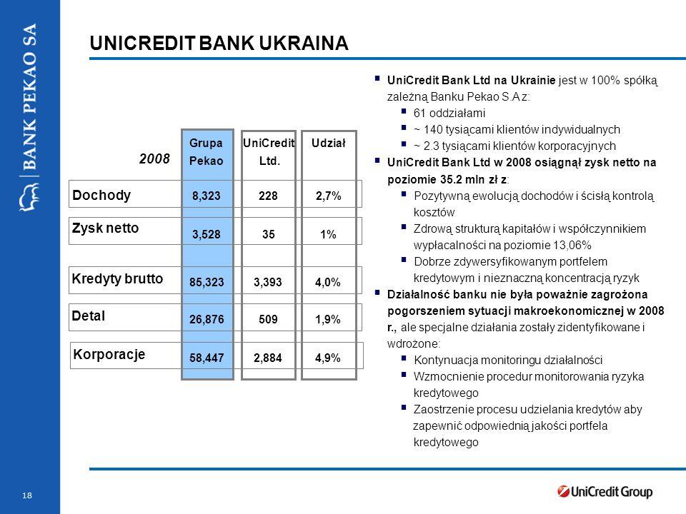 18 UNICREDIT BANK UKRAINA UniCredit Bank Ltd na Ukrainie jest w 100% spółką zależną Banku Pekao S.A z: 61 oddziałami ~ 140 tysiącami klientów indywidualnych ~ 2.3 tysiącami klientów korporacyjnych UniCredit Bank Ltd w 2008 osiągnął zysk netto na poziomie 35.2 mln zł z: Pozytywną ewolucją dochodów i ścisłą kontrolą kosztów Zdrową strukturą kapitałów i współczynnikiem wypłacalności na poziomie 13,06% Dobrze zdywersyfikowanym portfelem kredytowym i nieznaczną koncentracją ryzyk Działalność banku nie była poważnie zagrożona pogorszeniem sytuacji makroekonomicznej w 2008 r., ale specjalne działania zostały zidentyfikowane i wdrożone: Kontynuacja monitoringu działalności Wzmocnienie procedur monitorowania ryzyka kredytowego Zaostrzenie procesu udzielania kredytów aby zapewnić odpowiednią jakości portfela kredytowego Grupa Pekao Dochody 8,323228 Zysk netto 3,52835 Kredyty brutto 85,3233,393 2008 2,7% 1% 4,0% UniCredit Ltd.