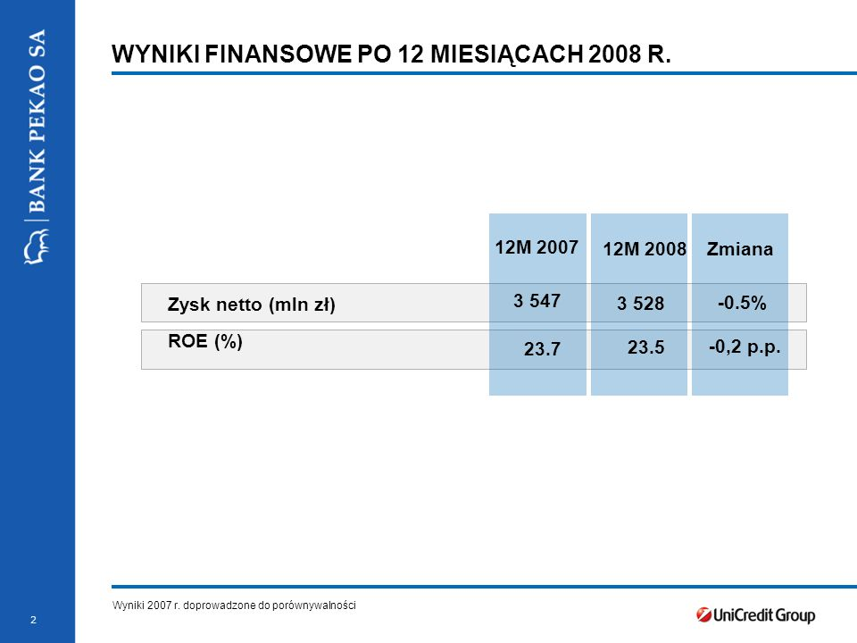 3 AGENDA WYNIKI FINANSOWE PO 4 KWARTALE 2008 R. ZAŁĄCZNIK
