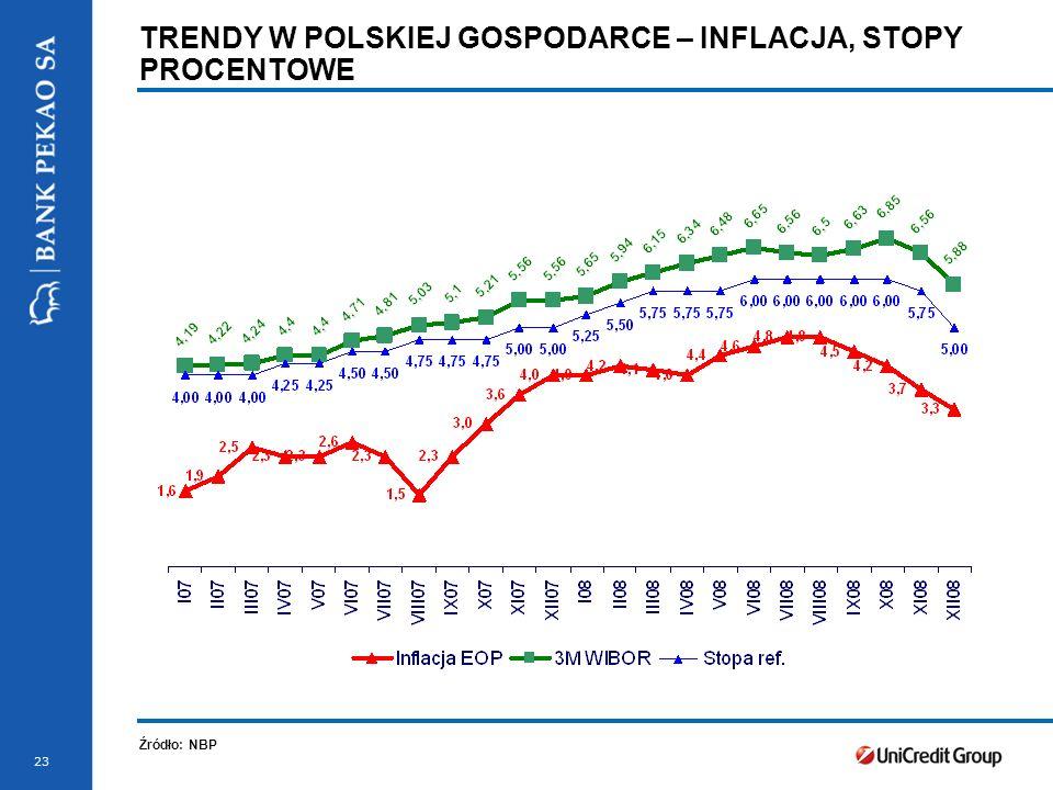 23 TRENDY W POLSKIEJ GOSPODARCE – INFLACJA, STOPY PROCENTOWE Źródło: NBP
