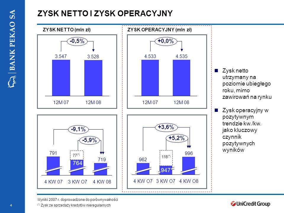 4 3.547 12M 07 3.528 12M 08 -0,5% 791 4 KW 07 764 3 KW O7 719 4 KW 08 -5,9% -9,1% ZYSK NETTO (mln zł)ZYSK OPERACYJNY (mln zł) Wyniki 2007 r.