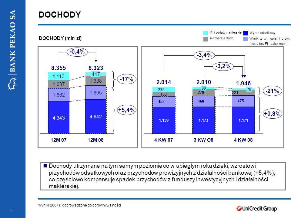 5 DOCHODY DOCHODY (mln zł) Wyniki 2007 r.