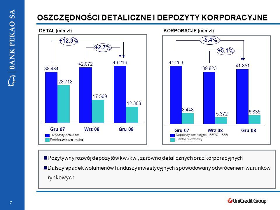 8 KREDYTY KREDYTY DETALICZNE (mln zł) * Nominal value Kredyty detaliczne w pozytywnym trendzie, wzrost o 8,8% kw./kw.