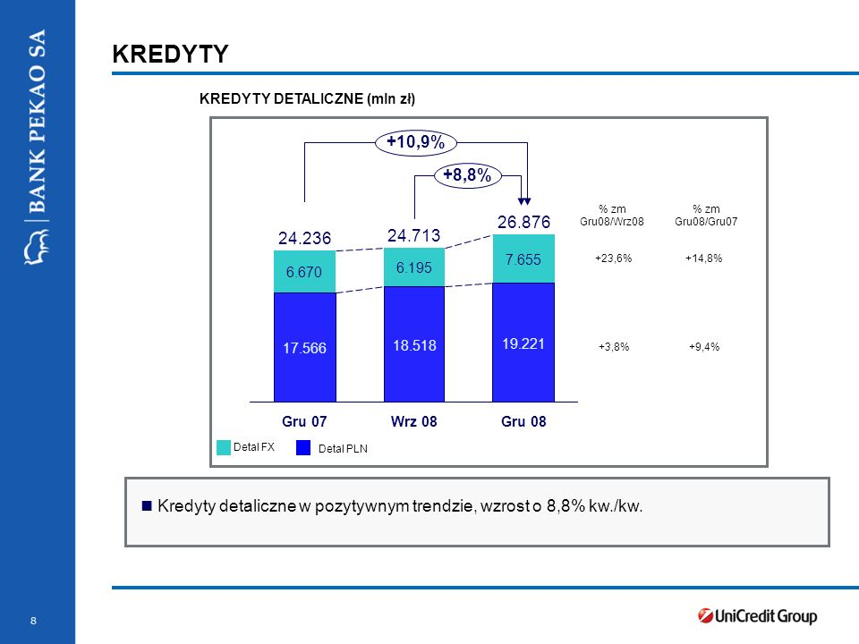 19 PRZEWAGA KONKURENCYJNA Pekao Sektor bankowy Kredyty/Depozyty (*) 90,8%111,9% 68,4%450,5% 34,2%69,6% 8,311,6 Koszt ryzyka (**) 0,4%0,7% 45,5%55,2% Zdrowy bilans 12 miesięcy 2008 r.