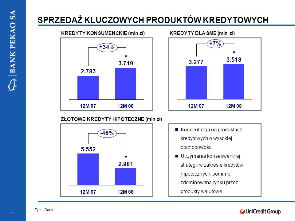 10 KREDYTY KREDYTY KORPORACYJNE (mln zł) * Nominal value Kredyty korporacyjne w pozytywnym trendzie, wzrost +10,9% kw./kw.