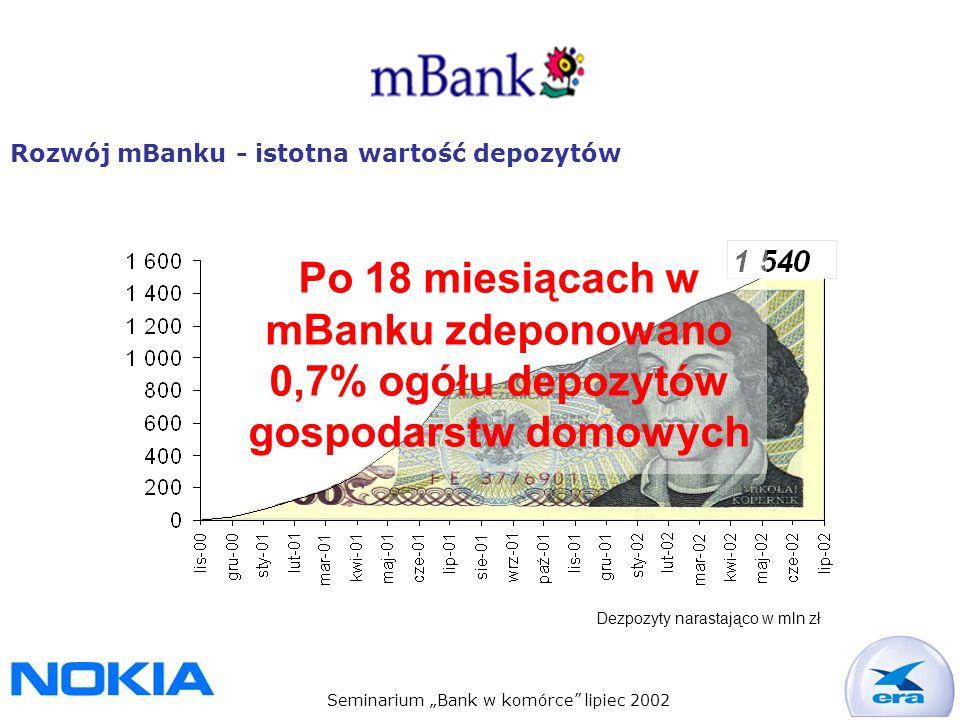 Seminarium Bank w komórce lipiec 2002 Rozwój mBanku - istotna wartość depozytów Po 18 miesiącach w mBanku zdeponowano 0,7% ogółu depozytów gospodarstw domowych Dezpozyty narastająco w mln zł