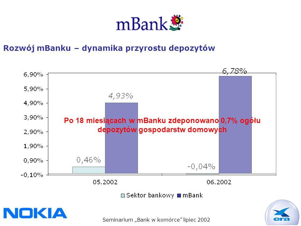 Seminarium Bank w komórce lipiec 2002 Rozwój mBanku – dynamika przyrostu depozytów Po 18 miesiącach w mBanku zdeponowano 0,7% ogółu depozytów gospodarstw domowych
