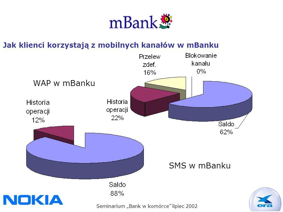 Seminarium Bank w komórce lipiec 2002 Jak klienci korzystają z mobilnych kanałów w mBanku WAP w mBanku SMS w mBanku