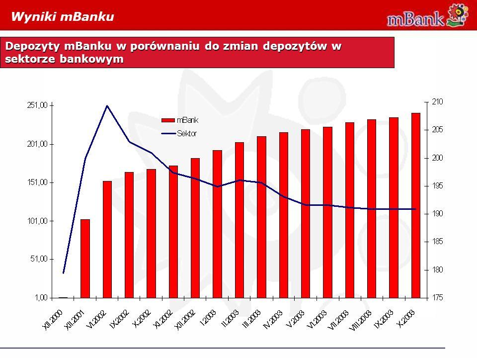 Wyniki mBanku Depozyty mBanku w porównaniu do zmian depozytów w sektorze bankowym