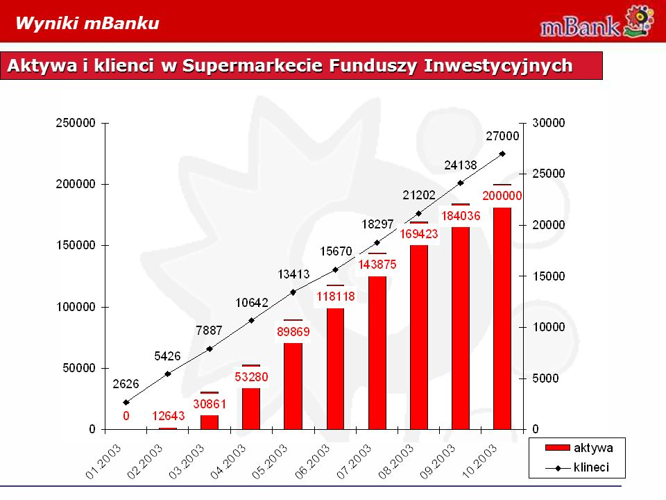 Wyniki mBanku Aktywa i klienci w Supermarkecie Funduszy Inwestycyjnych