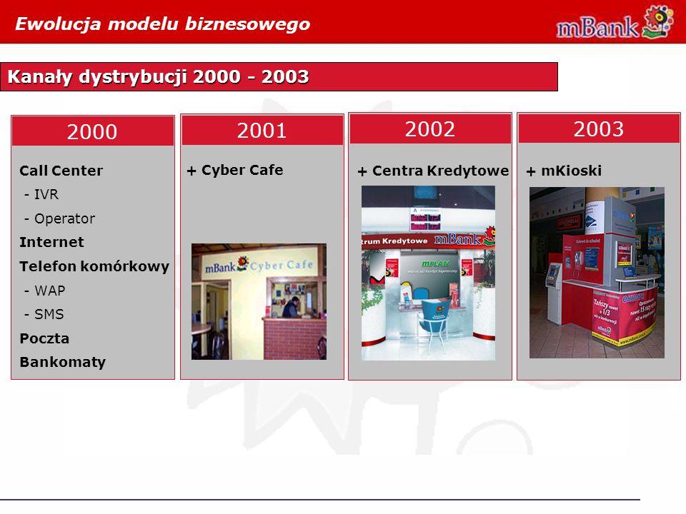 2000 Ewolucja modelu biznesowego 2004 Kanały dystrybucji 2000 - 2003 + Cyber Cafe Call Center - IVR - Operator Internet Telefon komórkowy - WAP - SMS