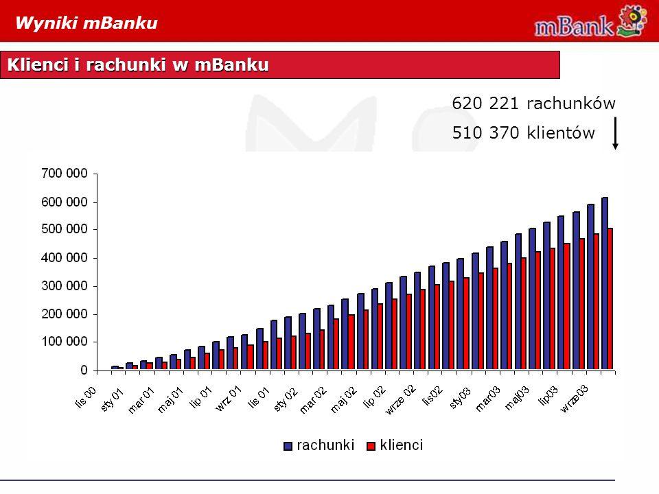 620 221 rachunków 510 370 klientów Wyniki mBanku Klienci i rachunki w mBanku