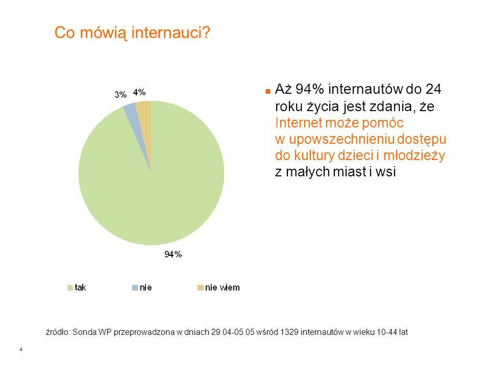 4 Aż 94% internautów do 24 roku życia jest zdania, że Internet może pomóc w upowszechnieniu dostępu do kultury dzieci i młodzieży z małych miast i wsi Co mówią internauci.
