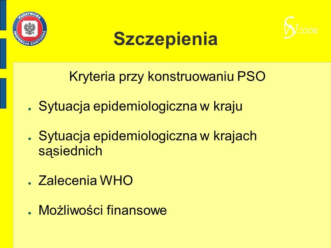 Szczepienia Kryteria przy konstruowaniu PSO Sytuacja epidemiologiczna w kraju Sytuacja epidemiologiczna w krajach sąsiednich Zalecenia WHO Możliwości