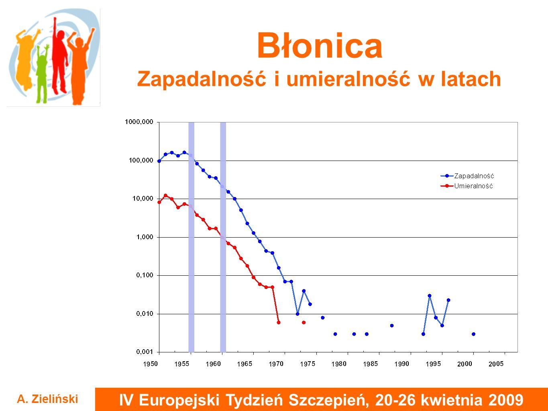 IV Europejski Tydzień Szczepień, 20-26 kwietnia 2009 A. Zieliński Błonica Zapadalność i umieralność w latach