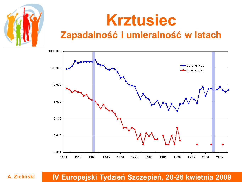 IV Europejski Tydzień Szczepień, 20-26 kwietnia 2009 A. Zieliński Krztusiec Zapadalność i umieralność w latach
