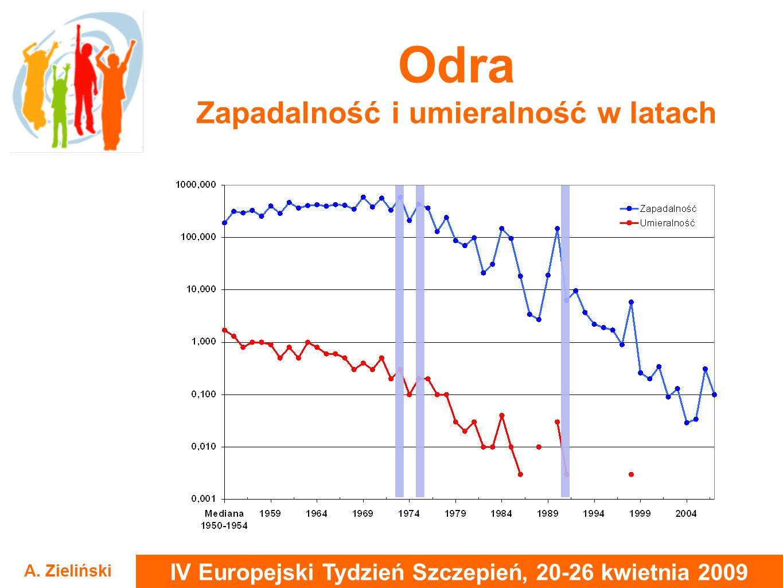 IV Europejski Tydzień Szczepień, 20-26 kwietnia 2009 A. Zieliński Odra Zapadalność i umieralność w latach