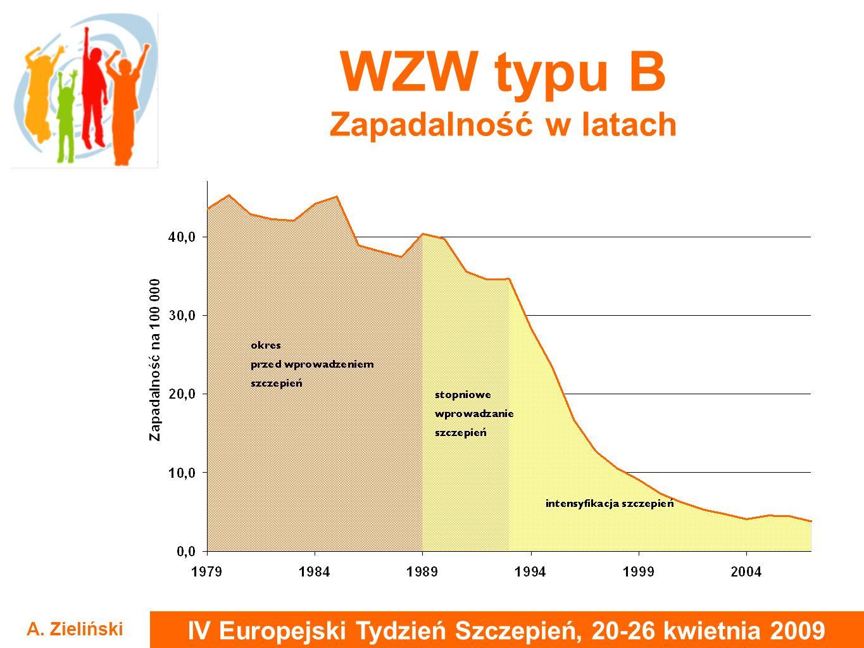 IV Europejski Tydzień Szczepień, 20-26 kwietnia 2009 A. Zieliński WZW typu B Zapadalność w latach
