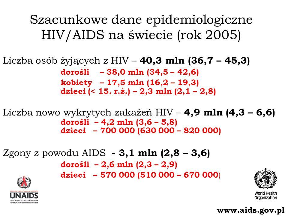 Szacunkowa liczba dorosłych i dzieci żyjących z HIV na koniec roku 2005 Ogółem: 40.3 mln (36,7 – 45,3) Western & Central Europe 720 000 [570 000 – 890 000] North Africa & Middle East 510 000 [230 000 – 1.4 million] Sub-Saharan Africa 25.8 million [23.8 – 28.9 million] Eastern Europe & Central Asia 1.6 million [990 000 – 2.3 million] South & South-East Asia 7.4 million [4.5 – 11.0 million] Oceania 74 000 [45 000 – 120 000] North America 1.2 million [650 000 – 1.8 million] Caribbean 300 000 [200 000 – 510 000] Latin America 1.8 million [1.4 – 2.4 million] East Asia 870 000 [440 000 – 1.4 million] www.aids.gov.pl