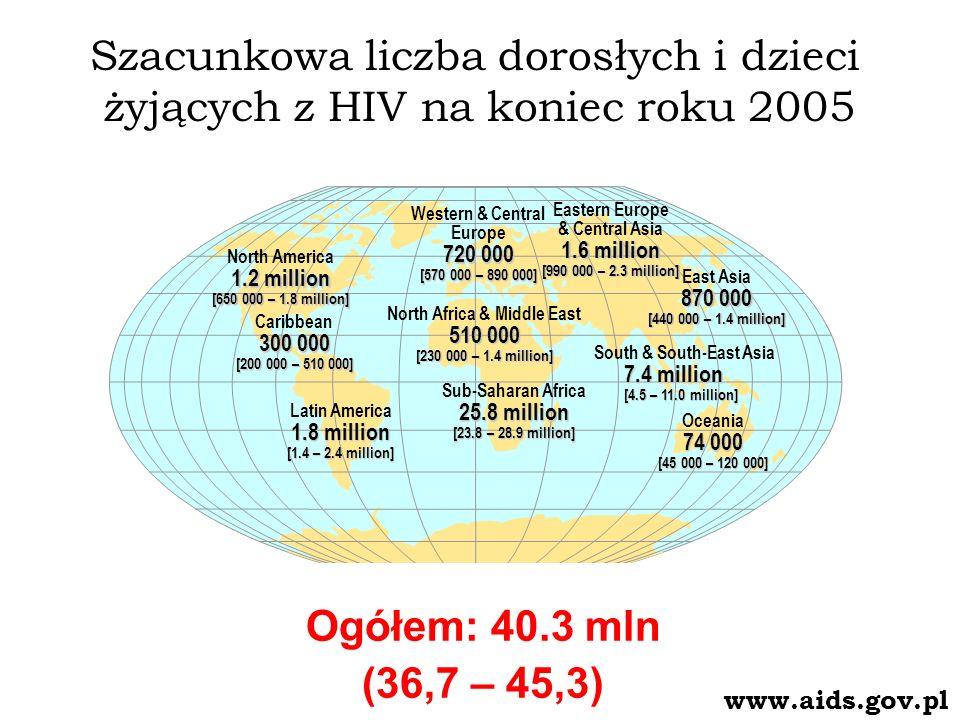 HIV i AIDS w Polsce Dane od początku epidemii (1985) do 31 VIII 2006 roku 10 292 zakażonych ogółem 5 353 zakażonych wśród osób stosujących dożylnie środki psychoaktywne (52%) 1 798 zachorowań na AIDS 825 chorych zmarło 25 - 35 000 szacunkowa liczba osób żyjących z HIV i AIDS (ponad 20% to kobiety) 651 zakażeń HIV wykrytych w 2005 r.
