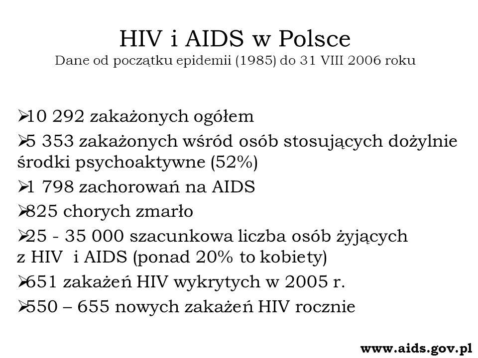 Prawdopodobna droga zakażenia HIV w 2005r. www.aids.gov.pl