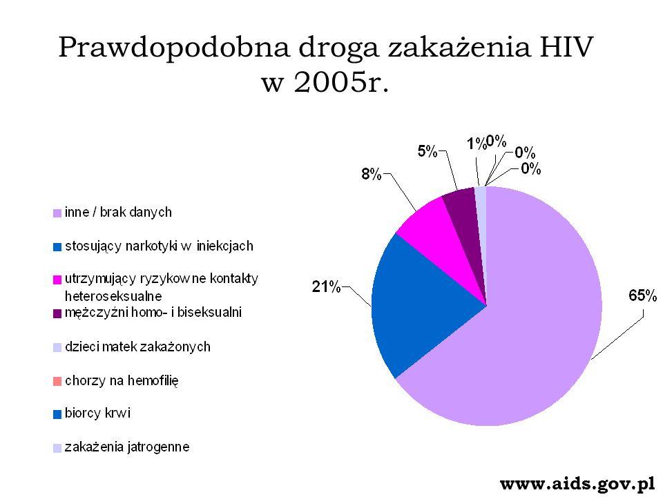 Zakażenia HIV i zachorowania na AIDS odnotowane w roku 2005 wg płci www.aids.gov.pl