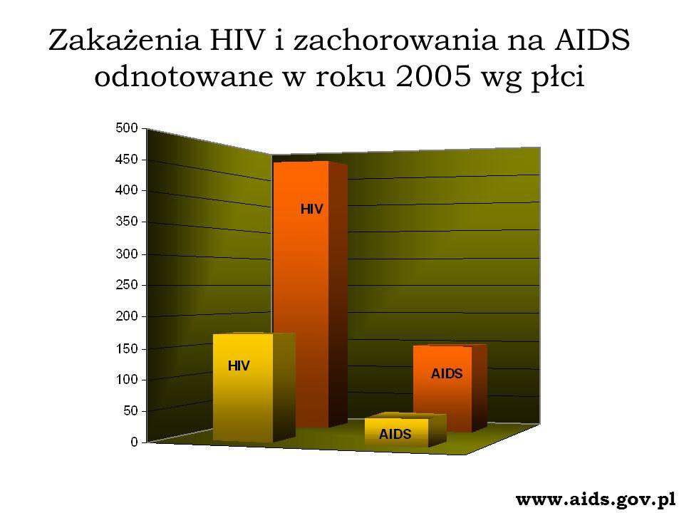 Zakażenia HIV (1985 – 2005) wg wieku www.aids.gov.pl
