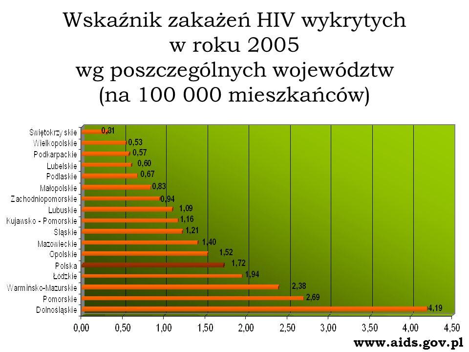 Wskaźnik zakażeń HIV wykrytych w roku 2005 wg poszczególnych województw (na 100 000 mieszkańców) www.aids.gov.pl