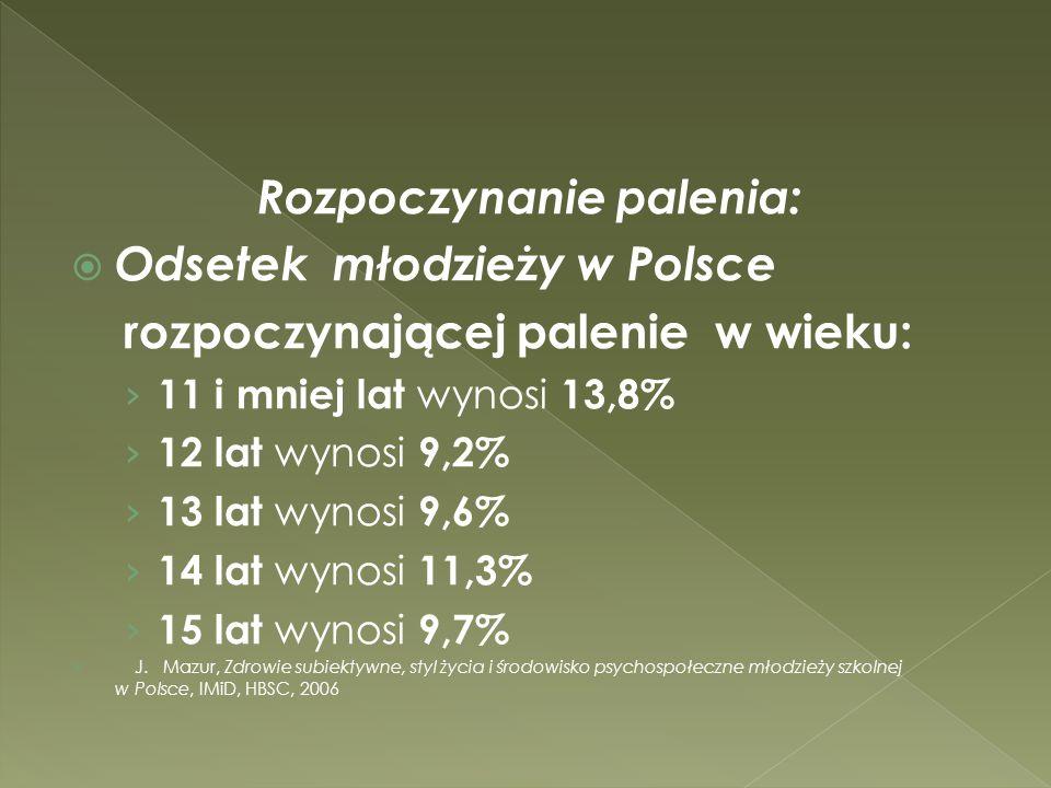 Rozpoczynanie palenia: Odsetek młodzieży w Polsce rozpoczynającej palenie w wieku: 11 i mniej lat wynosi 13,8% 12 lat wynosi 9,2% 13 lat wynosi 9,6% 1