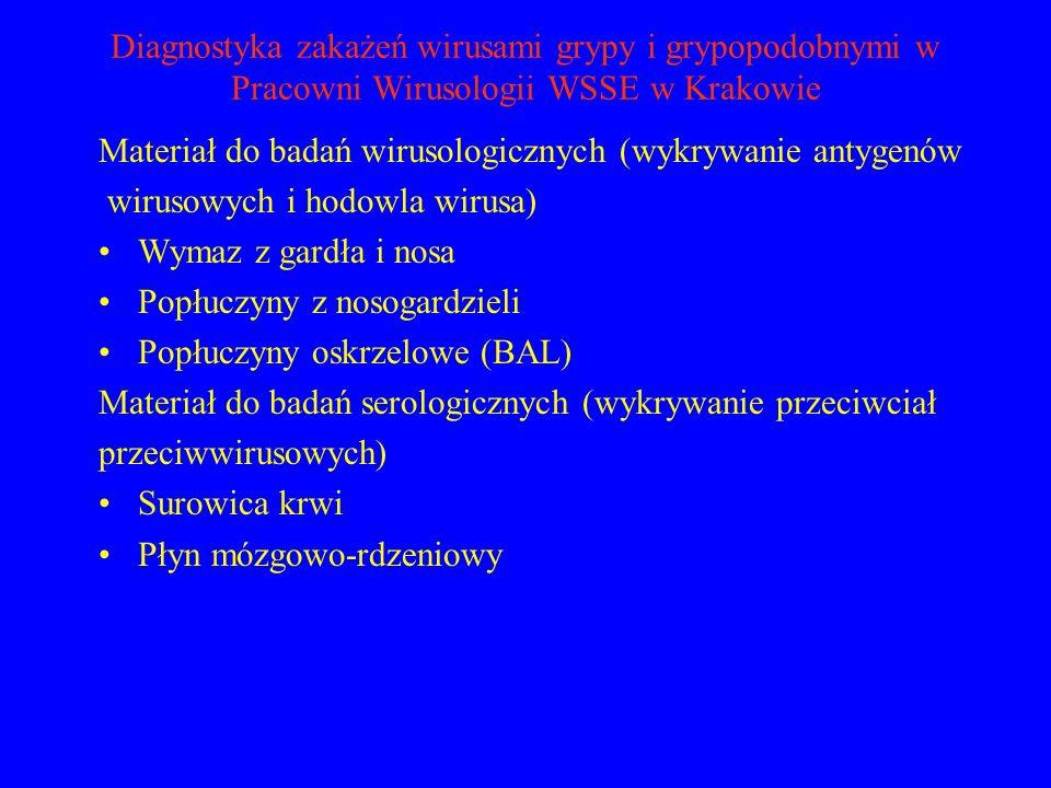 Diagnostyka zakażeń wirusami grypy i grypopodobnymi w Pracowni Wirusologii WSSE w Krakowie Materiał do badań wirusologicznych (wykrywanie antygenów wi