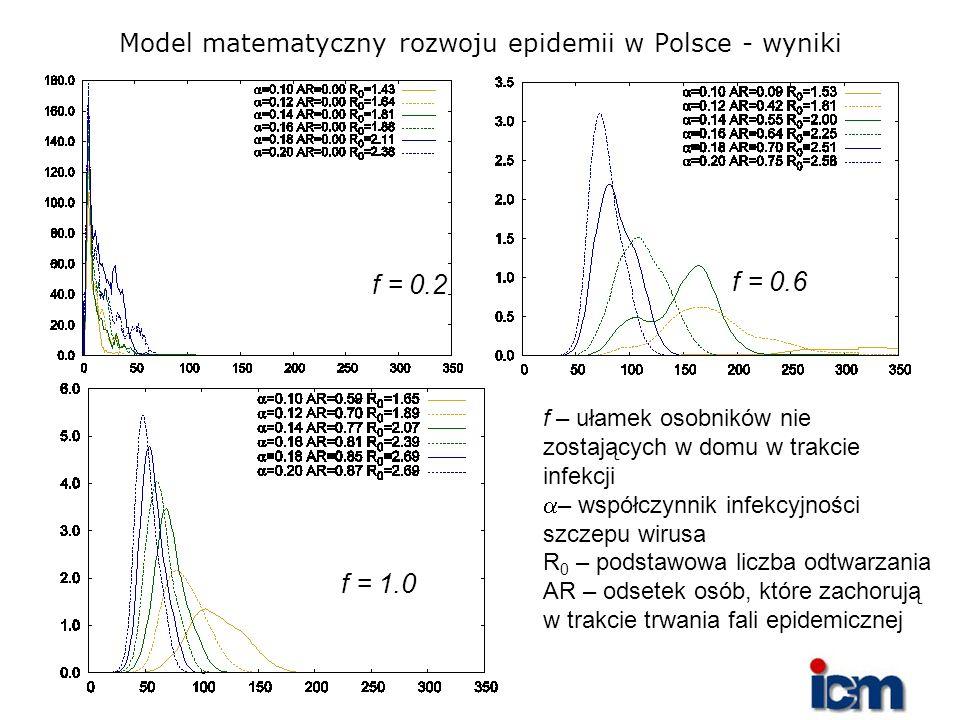 Model matematyczny rozwoju epidemii w Polsce - wyniki f = 0.2 f = 0.6 f = 1.0 f – ułamek osobników nie zostających w domu w trakcie infekcji – współcz