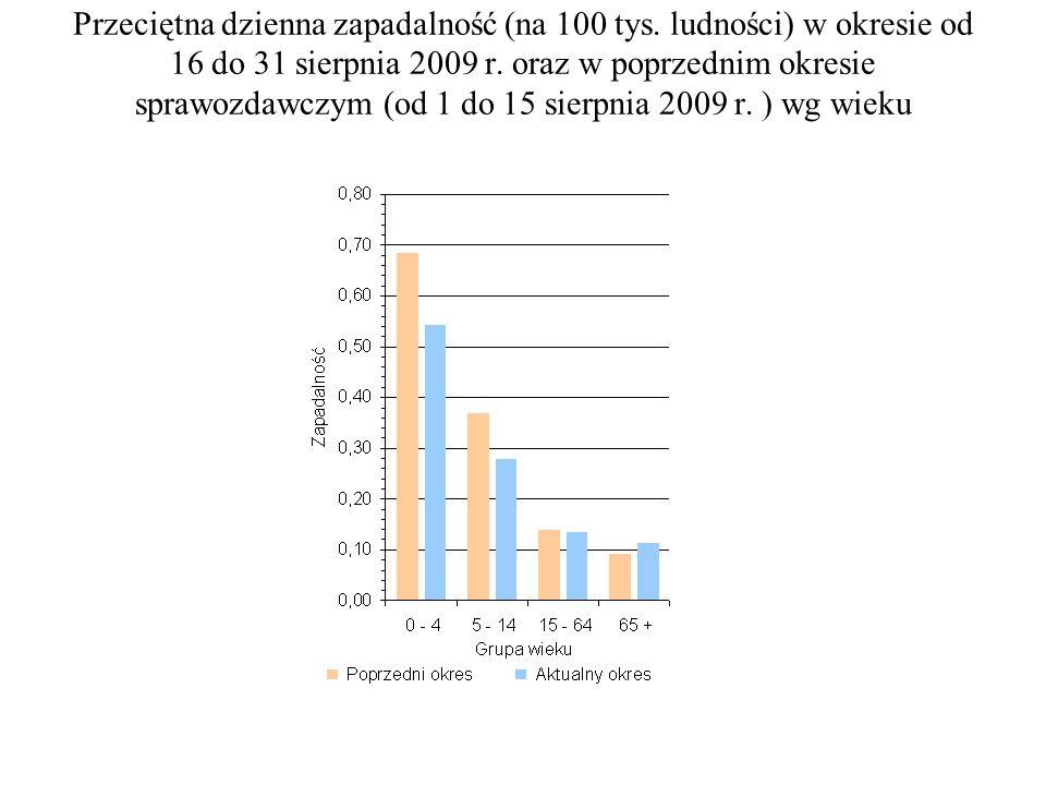 Przeciętna dzienna zapadalność (na 100 tys. ludności) w okresie od 16 do 31 sierpnia 2009 r. oraz w poprzednim okresie sprawozdawczym (od 1 do 15 sier