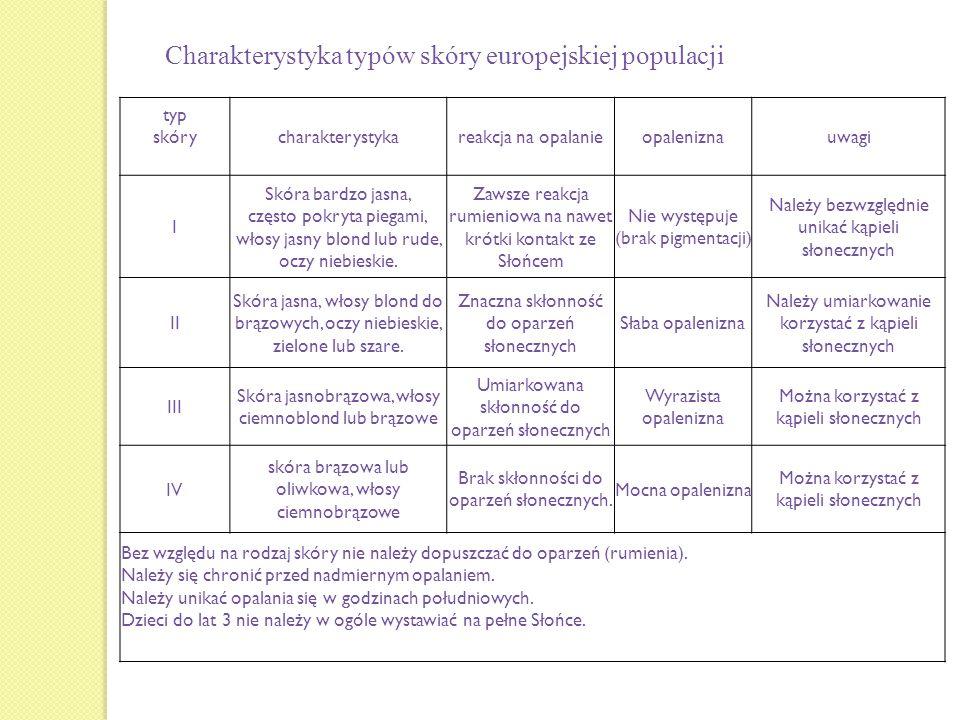 Charakterystyka typów skóry europejskiej populacji typ skórycharakterystykareakcja na opalanieopaleniznauwagi I Skóra bardzo jasna, często pokryta pie