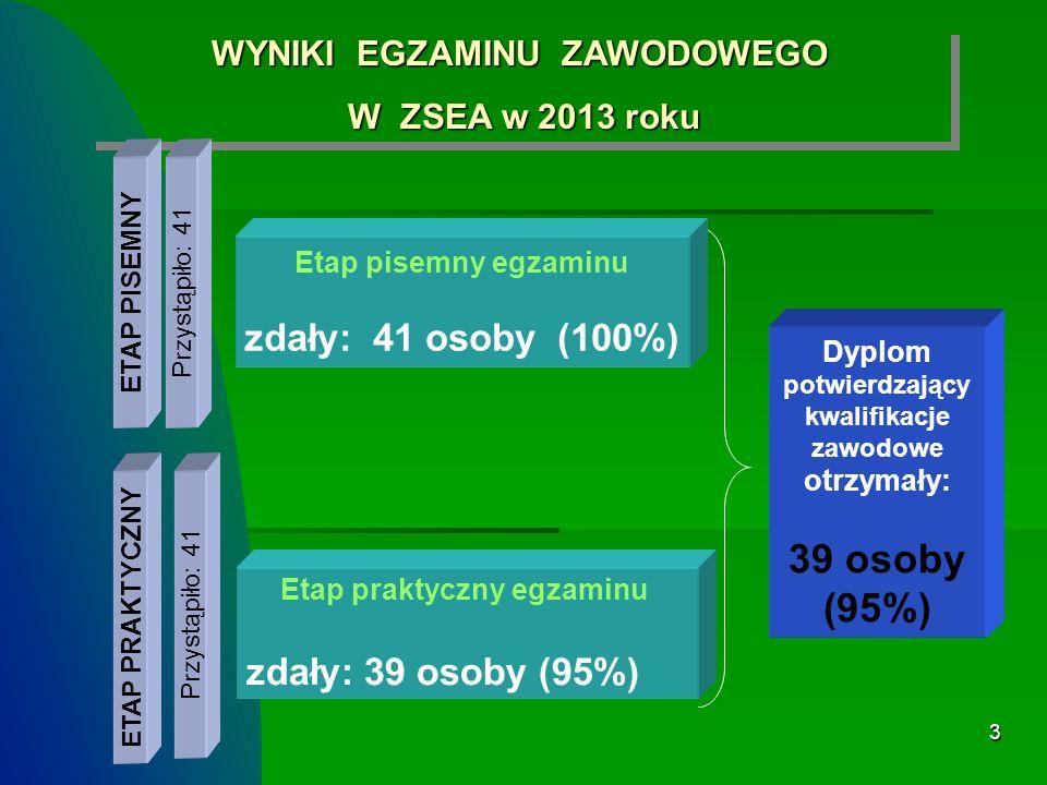 3 WYNIKI EGZAMINU ZAWODOWEGO W ZSEA w 2013 roku W ZSEA w 2013 roku WYNIKI EGZAMINU ZAWODOWEGO W ZSEA w 2013 roku W ZSEA w 2013 roku ETAP PISEMNY ETAP