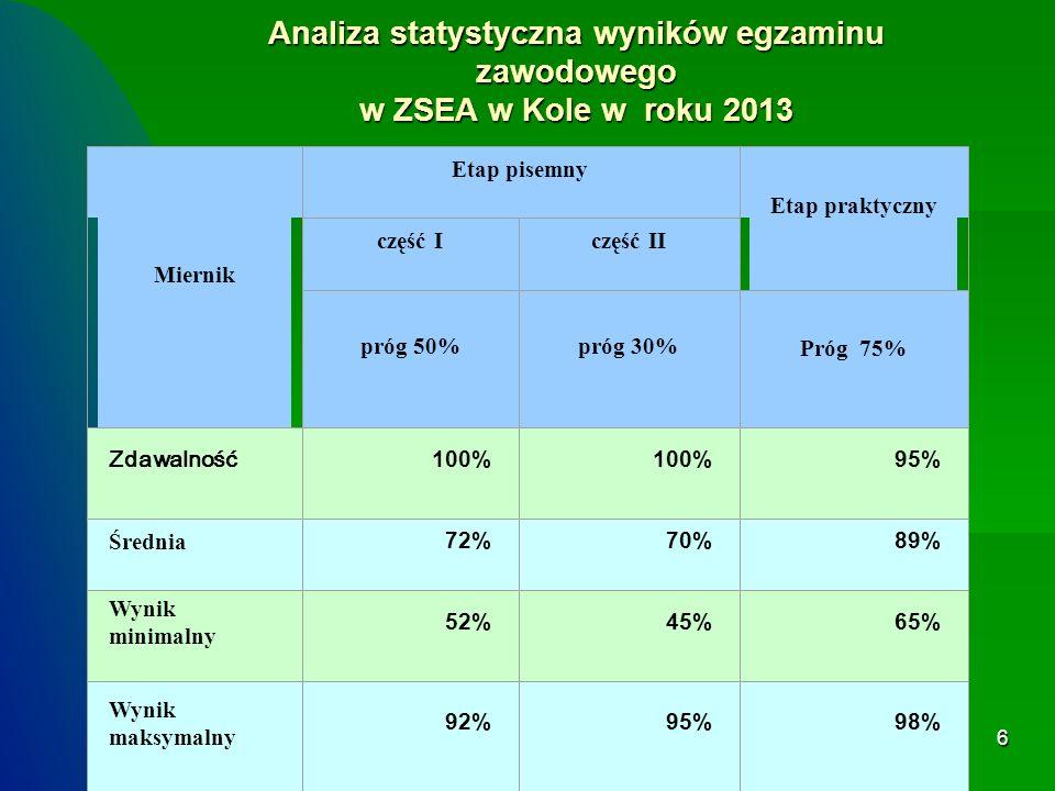 6 Analiza statystyczna wyników egzaminu zawodowego w ZSEA w Kole w roku 2013 Miernik Etap pisemny Etap praktyczny część Iczęść II próg 50%próg 30% Próg 75% Zdawalność100% 95% Średnia 72%70%89% Wynik minimalny 52%45%65% Wynik maksymalny 92%95%98%