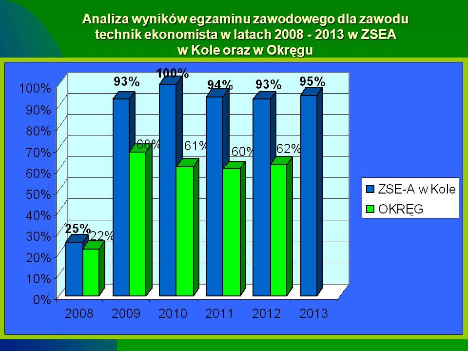 7 Analiza wyników egzaminu zawodowego dla zawodu technik ekonomista w latach 2008 - 2013 w ZSEA w Kole oraz w Okręgu